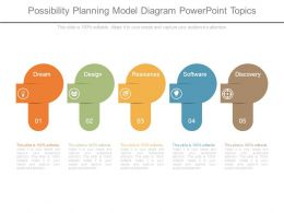 Possibility Planning Model Diagram Powerpoint Topics