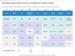 Possible Application Of AI In Healthcare Value Chain Ppt Powerpoint Presentation Icon