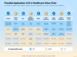 Possible Application Of AI In Healthcare Value Chain Prior Ppt Powerpoint Presentation File Grid