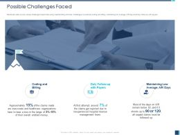 Possible Challenges Faced With Payers Ppt Powerpoint Presentation Model Background