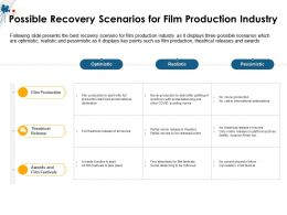 Possible Recovery Scenarios For Film Production Industry M1502 Ppt Powerpoint Presentation Ideas Maker