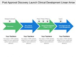 Post Approval Discovery Launch Clinical Development Linear Arrow