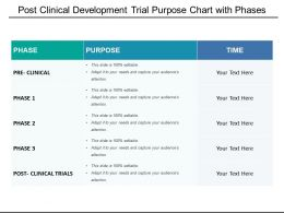 Post Clinical Development Trial Purpose Chart With Phases