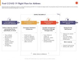 Post COVID 19 Flight Plan For Airlines Virus Ppt Powerpoint Presentation Background Image