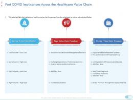 Post Covid Implications Across The Healthcare Value Chain Low Cost Value Ppt Grid
