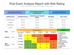 Post Event Analysis Report With Risk Rating