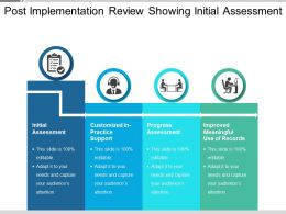 Post Implementation Review Showing Initial Assessment