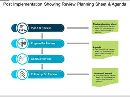 Post Implementation Showing Review Planning Sheet And Agenda