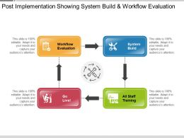 Post Implementation Showing System Build And Workflow Evaluation