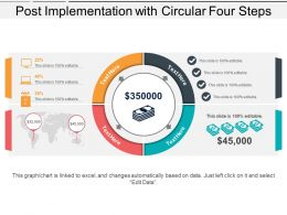 Post Implementation With Circular Four Steps