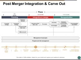 Post Merger Integration And Carve Out Ppt Powerpoint Presentation File Example File