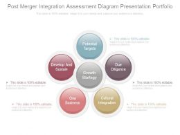 Post Merger Integration Assessment Diagram Presentation Portfolio