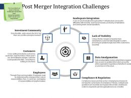 Post Merger Integration Challenges Ppt File Slides