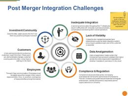 Post Merger Integration Challenges Ppt Portfolio Deck