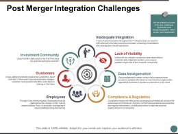 Post Merger Integration Challenges Ppt Powerpoint Presentation File Gallery
