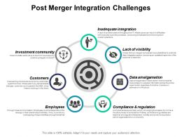 Post Merger Integration Challenges Ppt Powerpoint Presentation Gallery Example