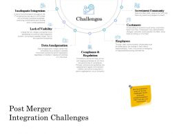 Post Merger Integration Challenges Ppt Powerpoint Presentation Slide