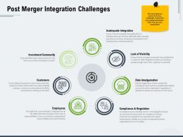 Post Merger Integration Challenges Ppt Powerpoint Presentation Visual Aids Slides