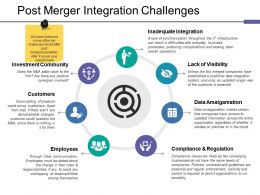 Post Merger Integration Challenges Ppt Tips