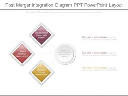 Post Merger Integration Diagram Ppt Powerpoint Layout
