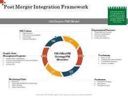 Post Merger Integration Framework Inorganic Growth Management Ppt Structure