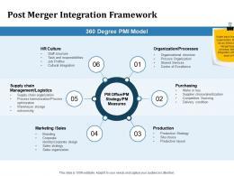 Post Merger Integration Framework Inorganic Growth Ppt Powerpoint Presentation Icon Format