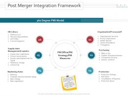 Post Merger Integration Framework Merger And Takeovers Ppt Powerpoint Infographics