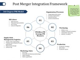 Post Merger Integration Framework Ppt File Topics