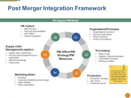 Post Merger Integration Framework Ppt Portfolio Diagrams