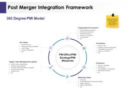 Post Merger Integration Framework Ppt Powerpoint Presentation Aids