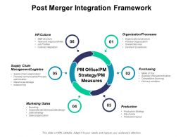 Post Merger Integration Framework Ppt Powerpoint Presentation Gallery Graphics