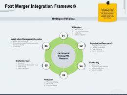 Post Merger Integration Framework Ppt Powerpoint Presentation Outline Aids
