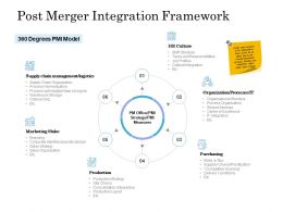 Post Merger Integration Framework Ppt Powerpoint Presentation Show
