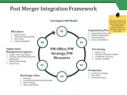 Post Merger Integration Framework Ppt Styles Samples