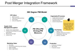 Post Merger Integration Framework Ppt Tips