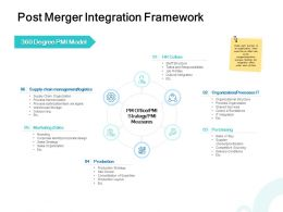 Post Merger Integration Framework Sales Ppt Powerpoint Presentation Styles