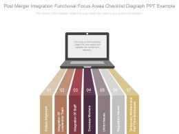 Post Merger Integration Functional Focus Areas Checklist Diagraph Ppt Example