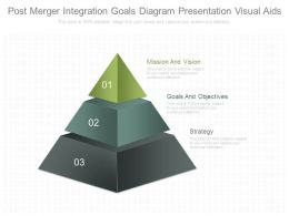 Post Merger Integration Goals Diagram Presentation Visual Aids