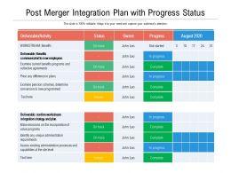 Post Merger Integration Plan With Progress Status