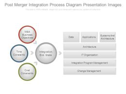 Post Merger Integration Process Diagram Presentation Images