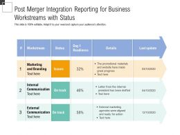 Post Merger Integration Reporting For Business Workstreams With Status