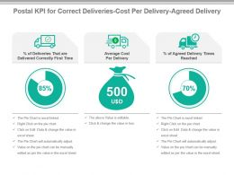 Postal Kpi For Correct Deliveries Cost Per Delivery Agreed Delivery Ppt Slide