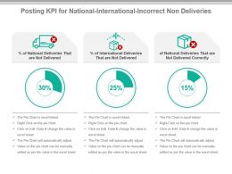 Posting Kpi For National International Incorrect Non Deliveries Powerpoint Slide