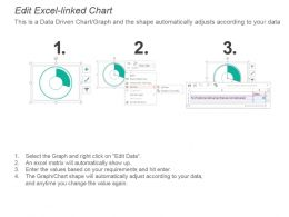posting_kpi_for_national_international_incorrect_non_deliveries_powerpoint_slide_Slide03