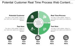 Potential Customer Real Time Process Web Content Management