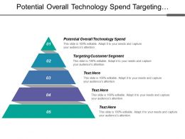 Potential Overall Technology Spend Targeting Customer Segment Invincible Business
