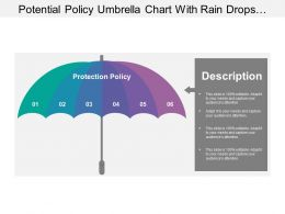 Potential Policy Umbrella Chart With Rain Drops And Description