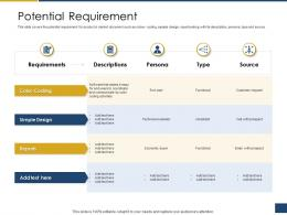 Potential Requirement Process Of Requirements Management Ppt Themes