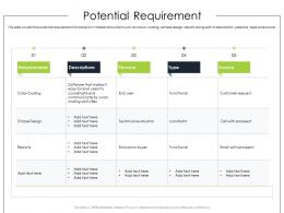 Potential Requirement Product Requirement Document Ppt Diagrams