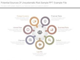Potential Sources Of Unsystematic Risk Sample Ppt Example File